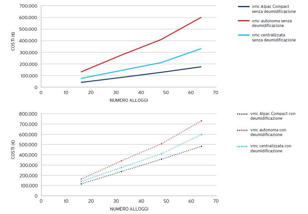 grafico_costi_costruzione_VMC