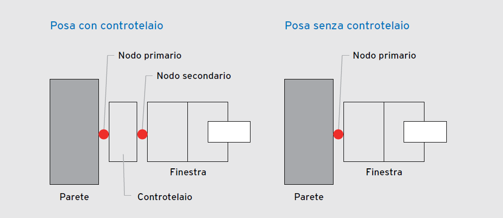 nodo primario e secondario