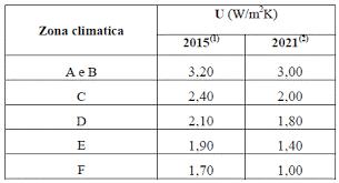 tabella trasmittanza termica
